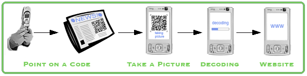 QR Code - how it works